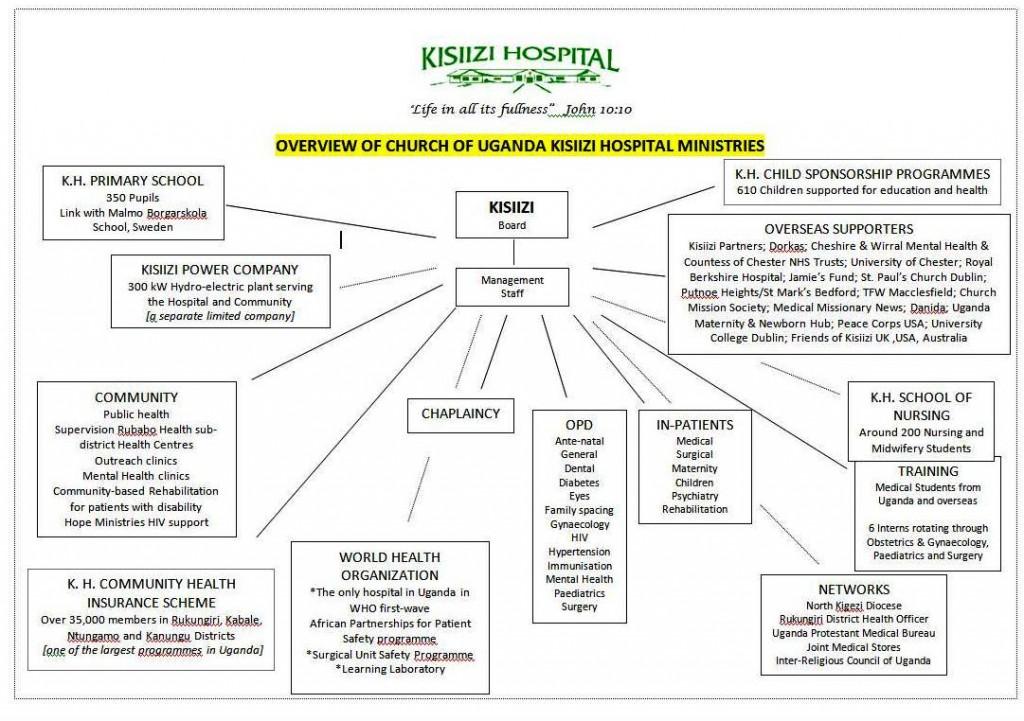 KH Ministries